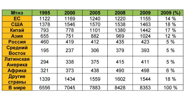 1.6.RU.consumo-mundial-final-energia-por-region