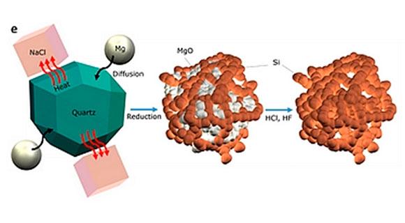 На схеме показано, как песок превращается в чистый нанокремний