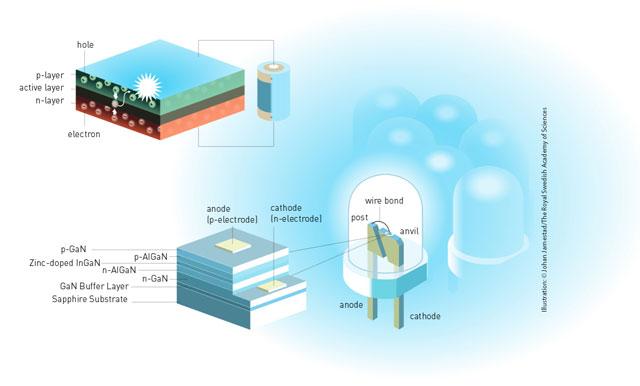 Diode - Inmesol luminous efficiency - Inmesol Nobel Prizes in Physics- Inmesol ЭЛЕКТРОГЕНЕРАТОРНЫЕ УСТАНОВКИ