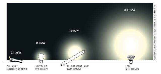 luminous efficiency - Inmesol Nobel Prizes in Physics- Inmesol ЭЛЕКТРОГЕНЕРАТОРНЫЕ УСТАНОВКИ