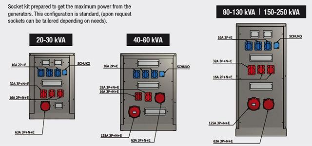 Socket Kit обеспечивает максимальную мощность генераторов всех моделей