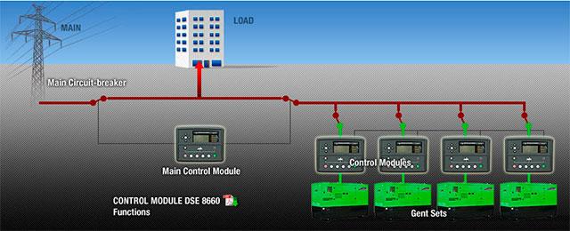 Коммутатор на 2500 A для синхронной работы генераторов и электросети