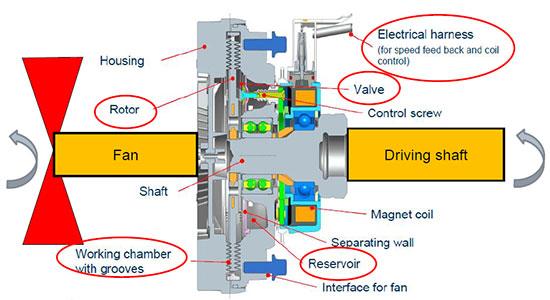 Схема расположения Visco fan
