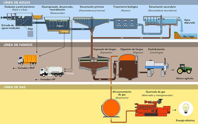 ИНФОГРАФИКА или обычная последовательность процессов при работе очистных сооружений