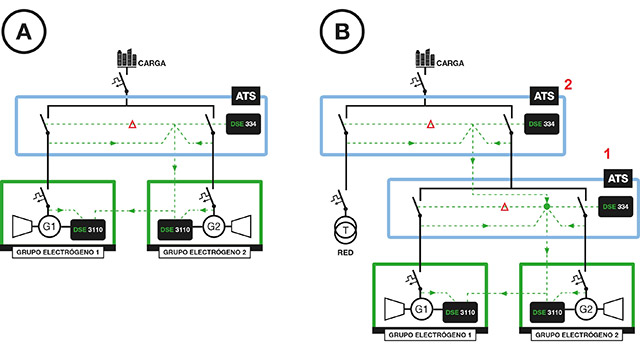 Однолинейные и соединительные схемы применения в двойном взаимном резервном режиме: без сети электропитания (A) и с доступной сетью электропитания (B)