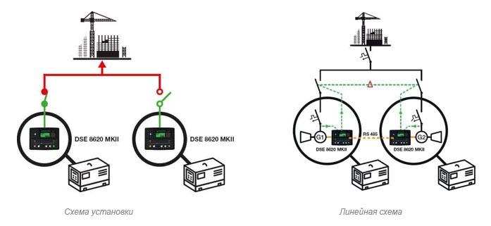 Электрогенераторная установка в аварийном режиме работы с другой установкой