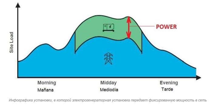 Инфографика установки, в которой электрогенераторная установка передает фиксированную мощность в сеть