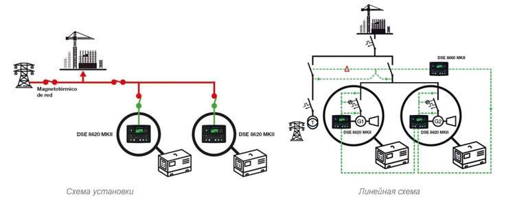 Электрогенераторная установка в аварийном режиме работы с другой установкой и обе установки в аварийном режиме работы с сетью