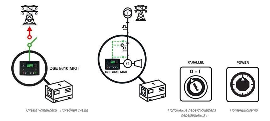 Электрогенераторная установка параллельной конфигурации с сетью