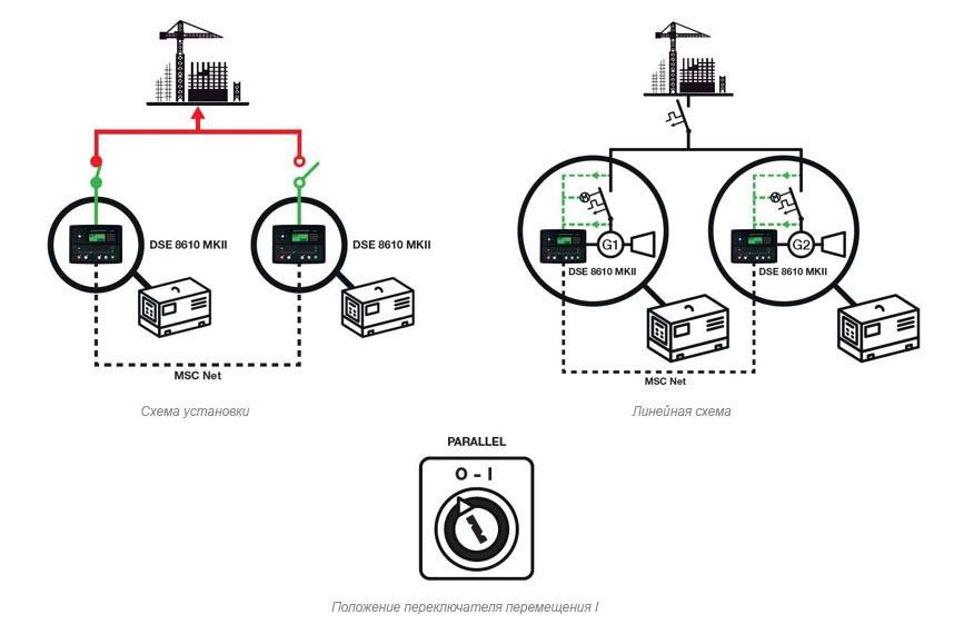Электрогенераторная установка синхронизирована с другими генераторами и распределяет нагрузку