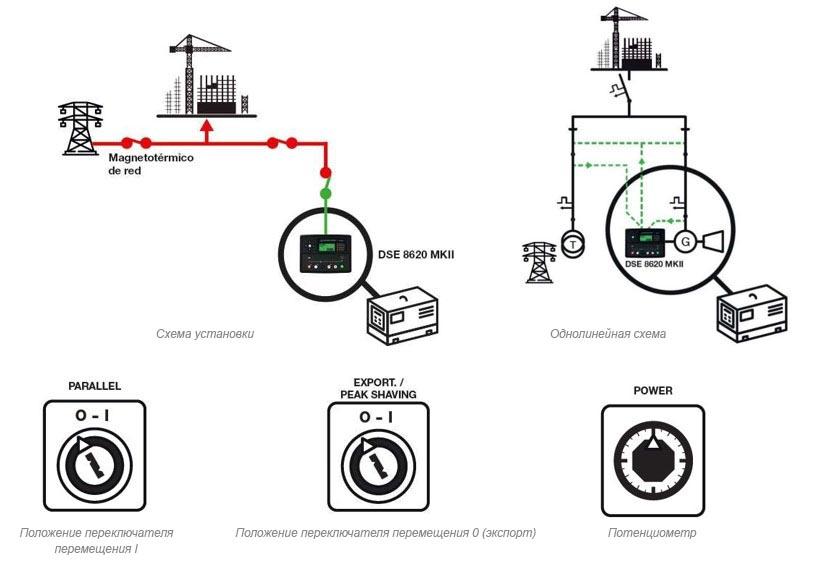 Электрогенераторная установка, экспортирующая фиксированную нагрузку в сеть