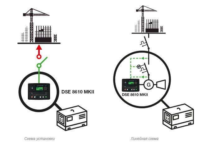 Ручная электрогенераторная установка в режиме перерыва подачи электроэнергии