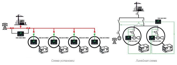 Две или более электрогенераторных установок в аварийном режиме работы в сети и параллельном режиме работы с сетью.
