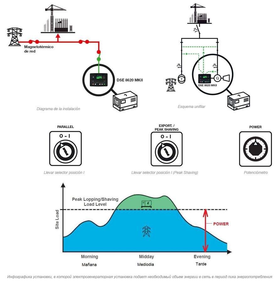 Инфографика установки, в которой электрогенераторная установка подает необходимый объем энергии в сеть в период пика энергопотребления